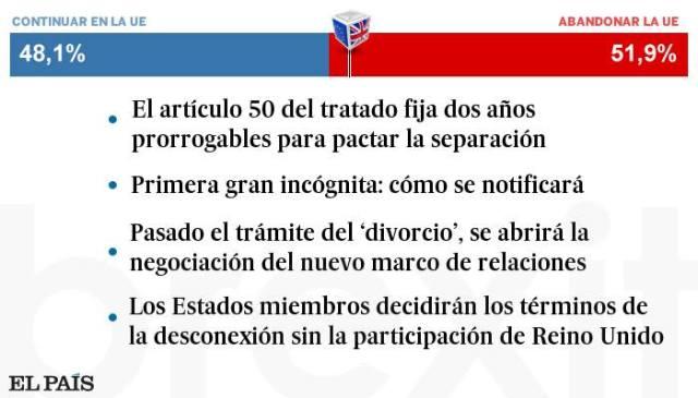Vanguardia-Web